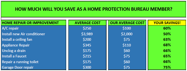 Home Protection Plan Cost ac tune up - home protection bureau