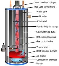 Water Heater Guide
